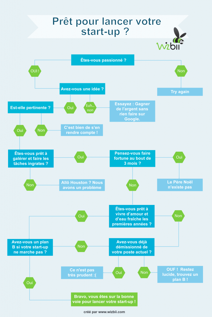 infographie startup