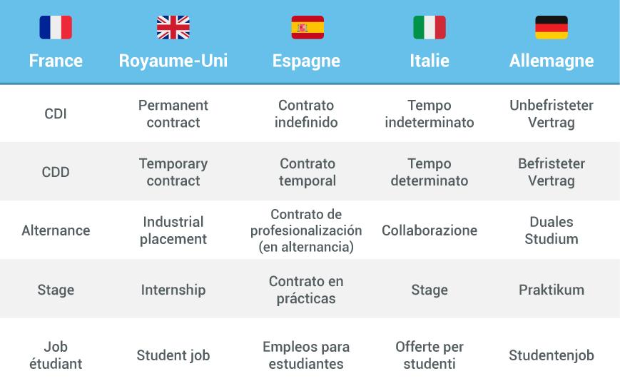 paris, travailler à l'étranger, types de contrat, contrat, contrats européens, cdi, cdd, stage, alternance, emploi, étudiant, jeune diplomé, job