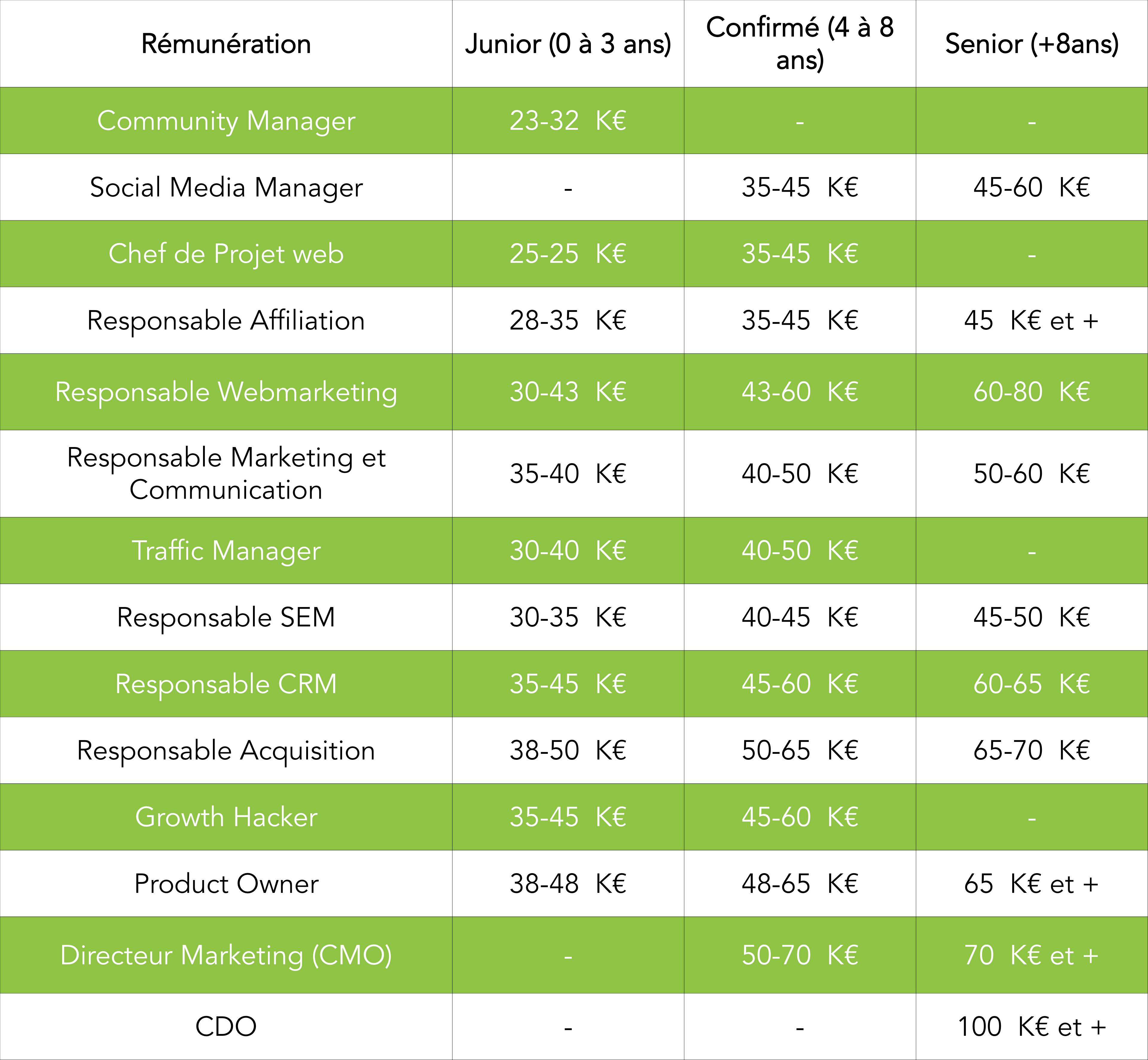 Salaires des profils webmarketing.png