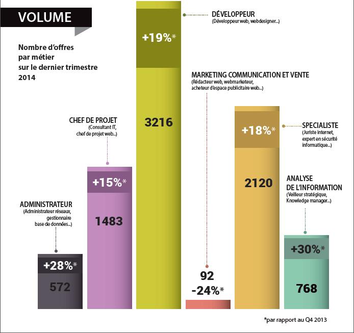 chiffres offres secteur