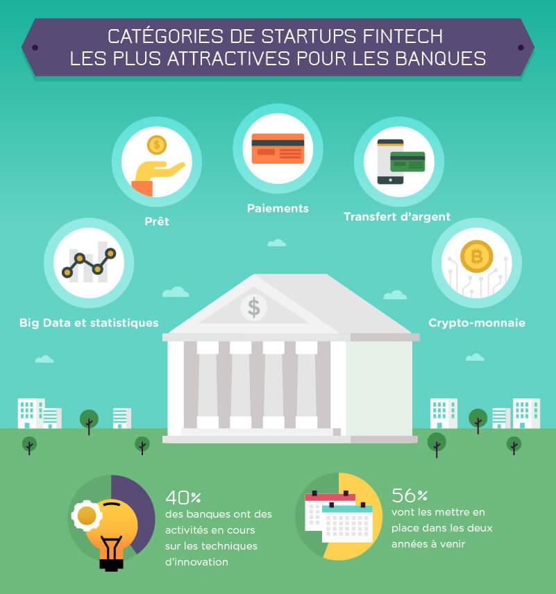 FINTECH investissements attractif startup