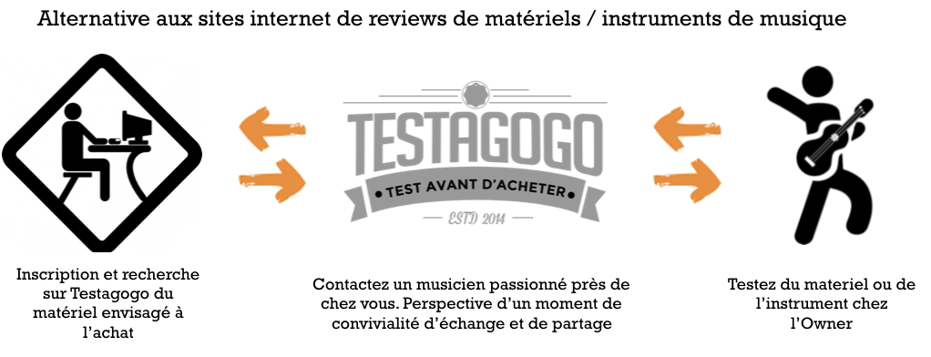 testago, start-up, entrepreneuriat, musiciens, musique