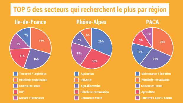 les secteurs qui recrutent le plus par région