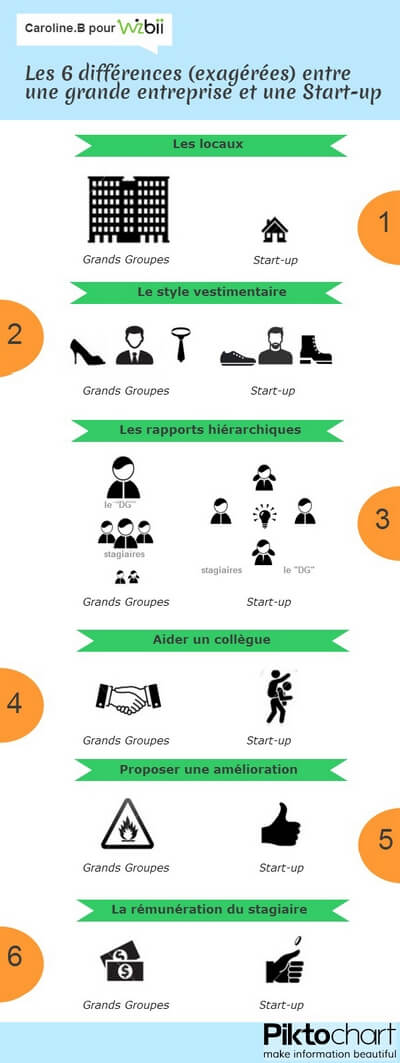 infographie-start-up-grand-groupe