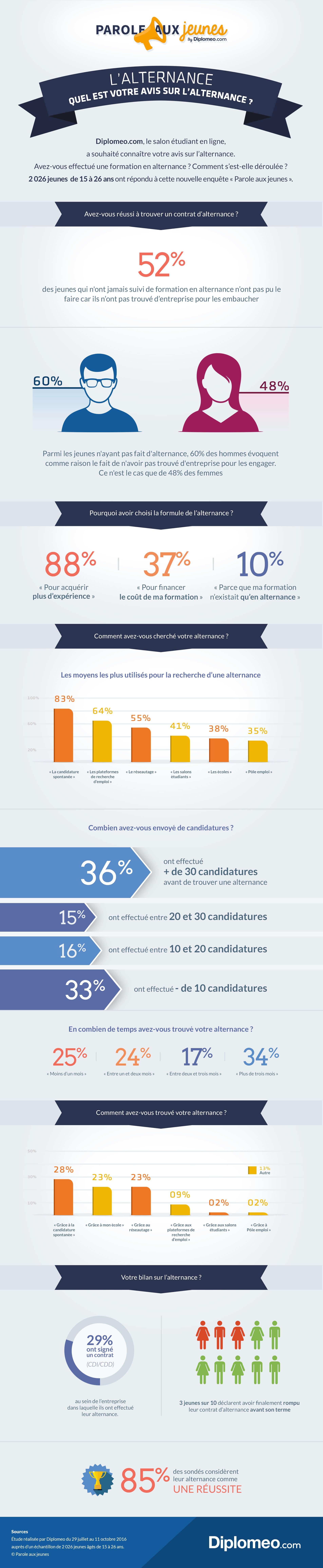 Infographie sur ce que pensent les jeunes de l'alternance | ©Diplomeo