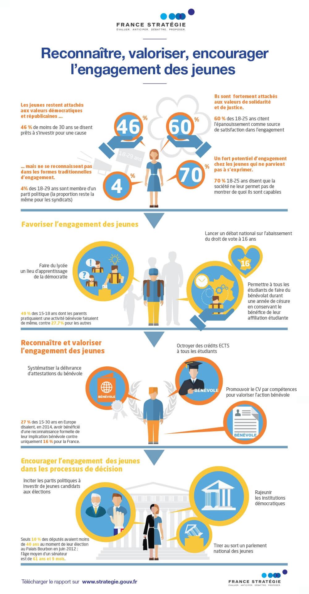 engagement des jeunes infographie