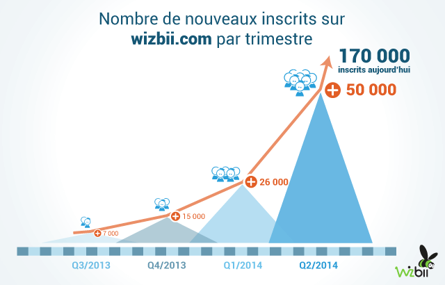 nombre d'inscrits wizbii