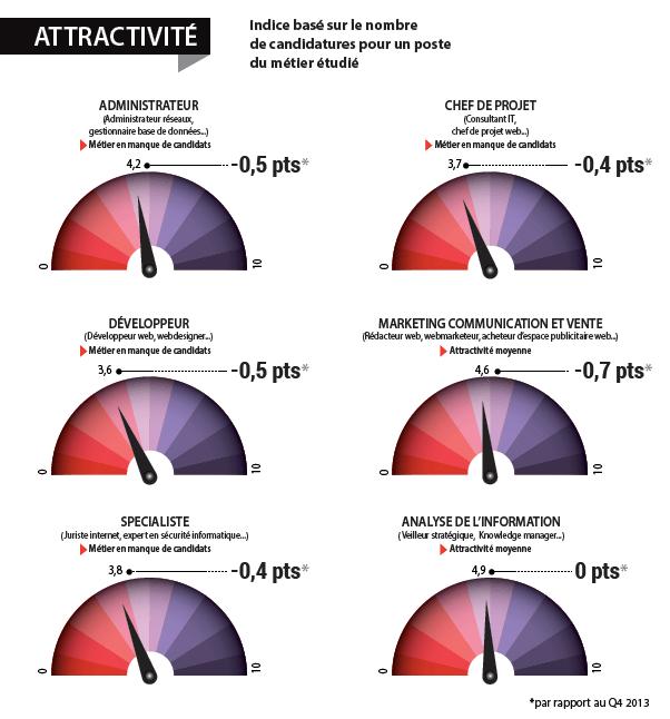 chiffres attractivité secteur