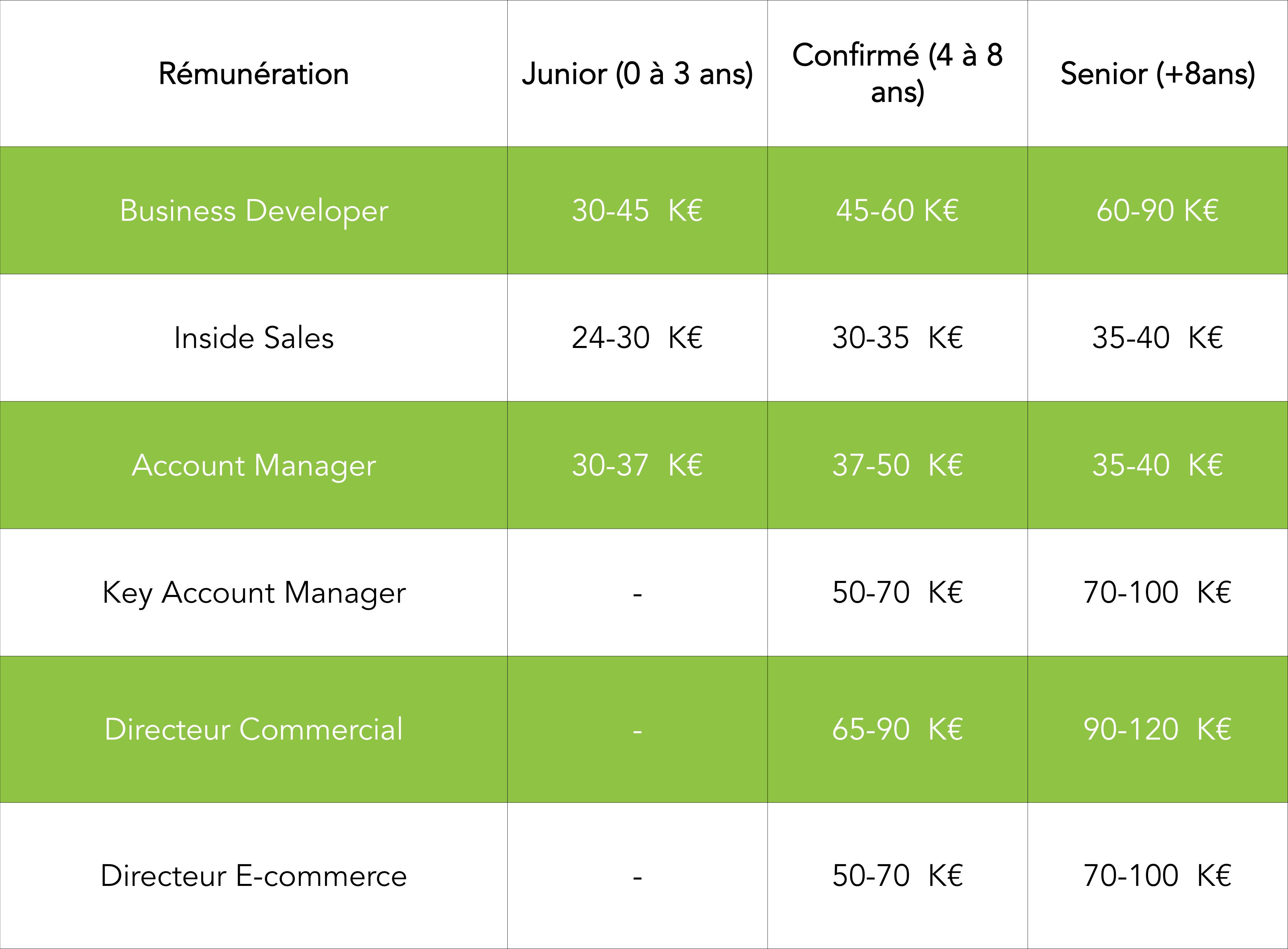 Salaires des profils sales